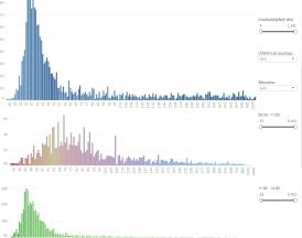 Քվեարկության արագություն՝ ըստ 3 ժամը մեկ հայտարարված մասնակիցների թվի